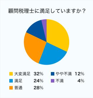 【顧問税理士に満足していますか?】大変満足32%、満足24%、普通28%、やや不満12%、不満4%