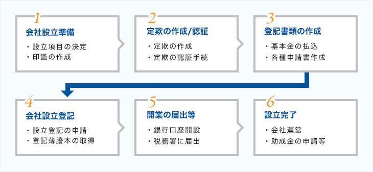 1.会社設立準備(・設立項目の決定、・印鑑の作成)2.定欺の作成/認証(・定欺の作成、・定欺の認証手続)3.登記書類の作成(・基本金の払込、・各種申請書作成)4.会社設立登記(・設立登記の申請、・登記薄謄本の取得)5.開業の届出等(・銀行口座開設、・税務署に届出)6.設立完了(・会社運営、・助成金の申請等)